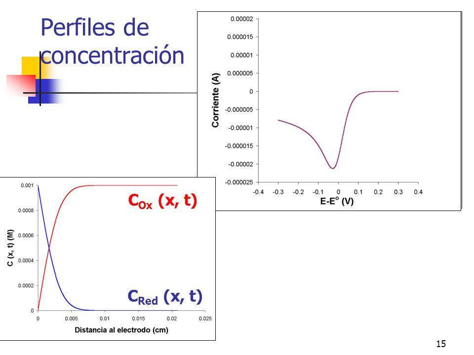 15 Perfiles de concentración C Ox (x, t) C Red (x, t)