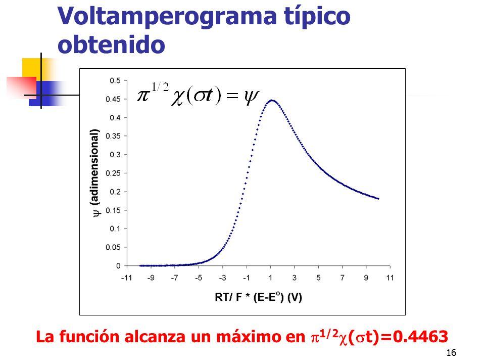 16 Voltamperograma típico obtenido La función alcanza un máximo en 1/2 ( t)=0.4463