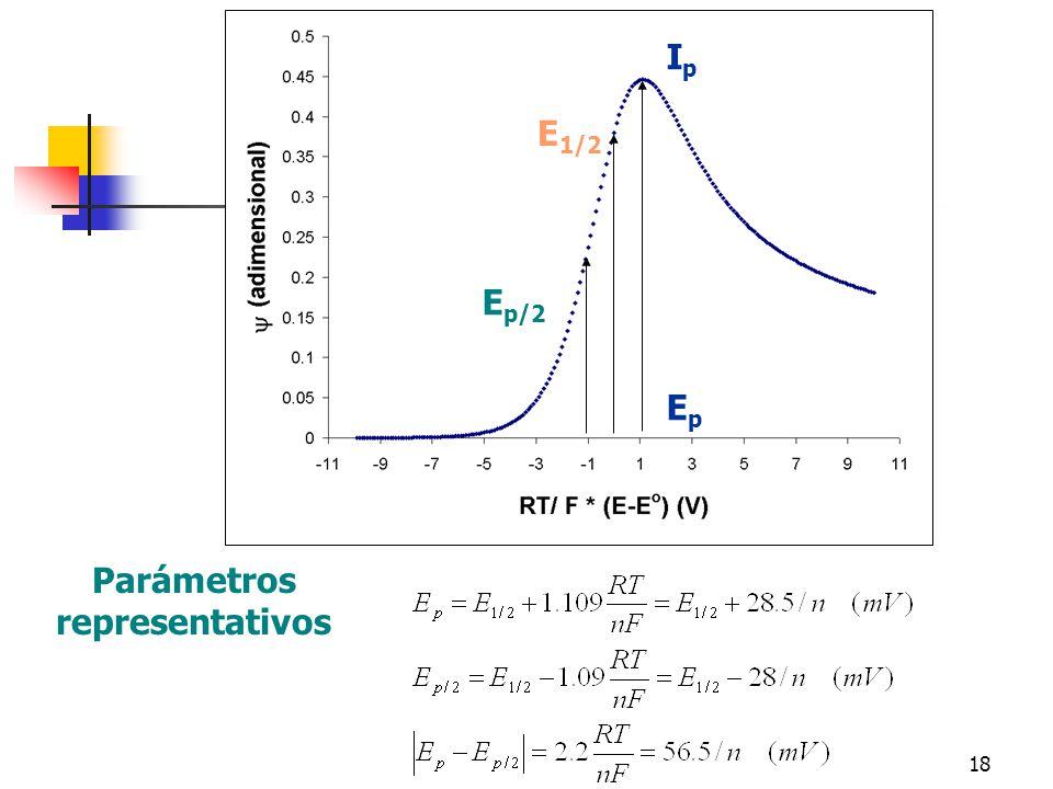 18 IpIp E p/2 EpEp Parámetros representativos E 1/2