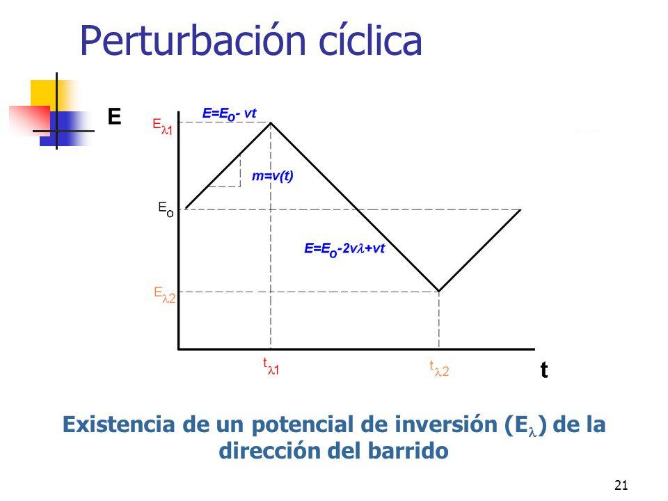 21 Perturbación cíclica Existencia de un potencial de inversión (E ) de la dirección del barrido