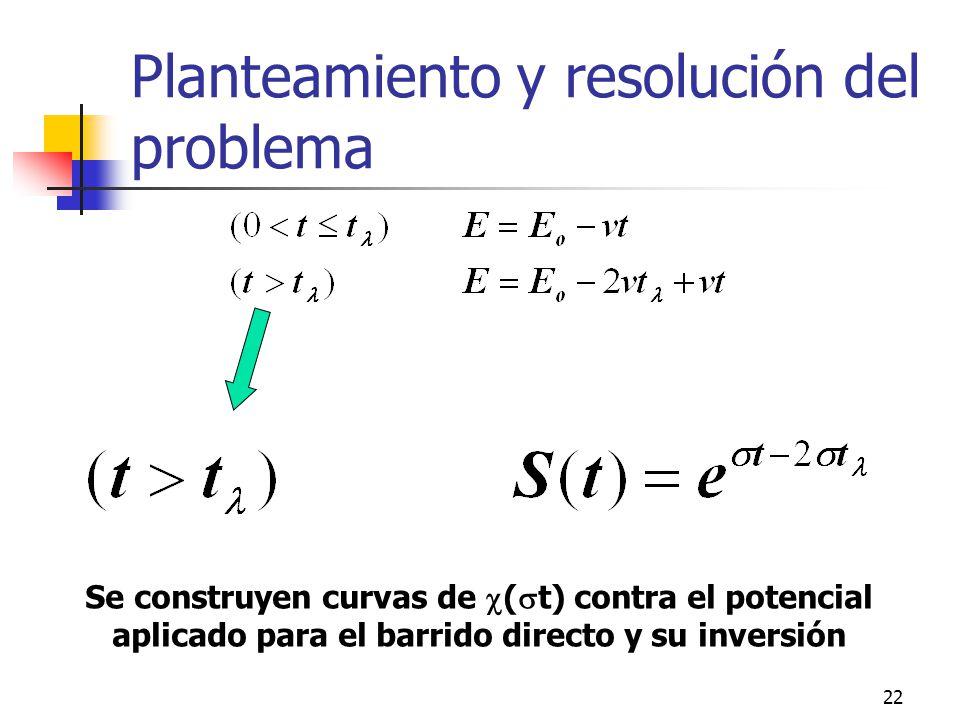 22 Planteamiento y resolución del problema Se construyen curvas de ( t) contra el potencial aplicado para el barrido directo y su inversión