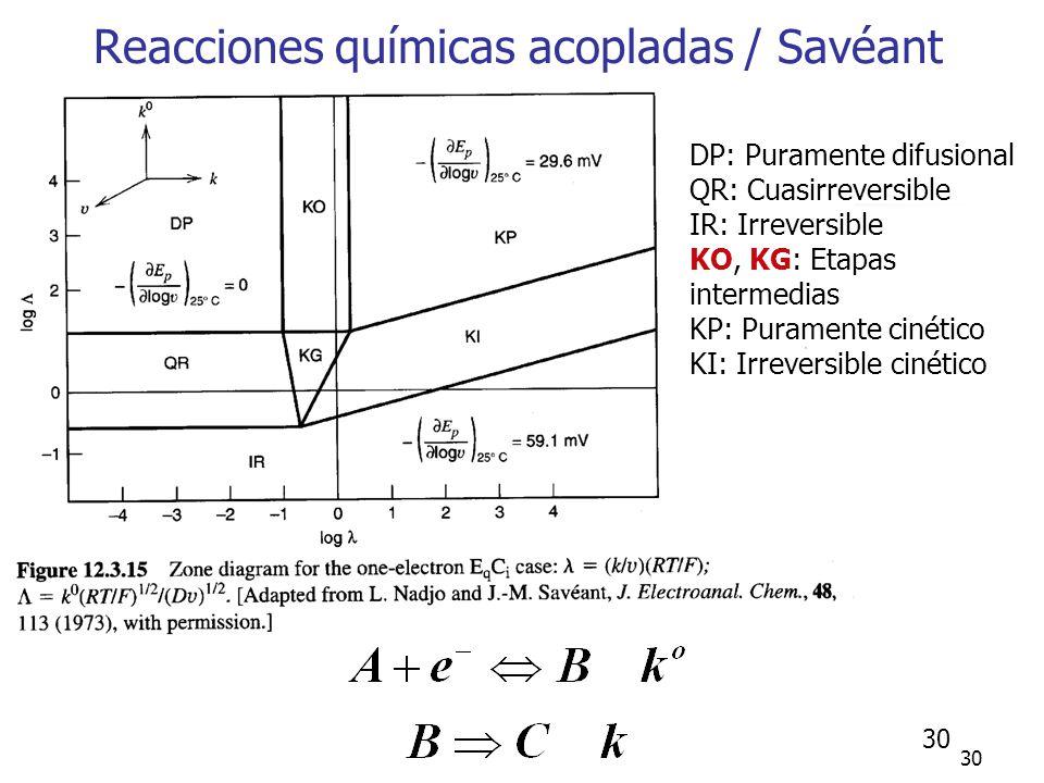 30 DP: Puramente difusional QR: Cuasirreversible IR: Irreversible KO, KG: Etapas intermedias KP: Puramente cinético KI: Irreversible cinético Reaccion