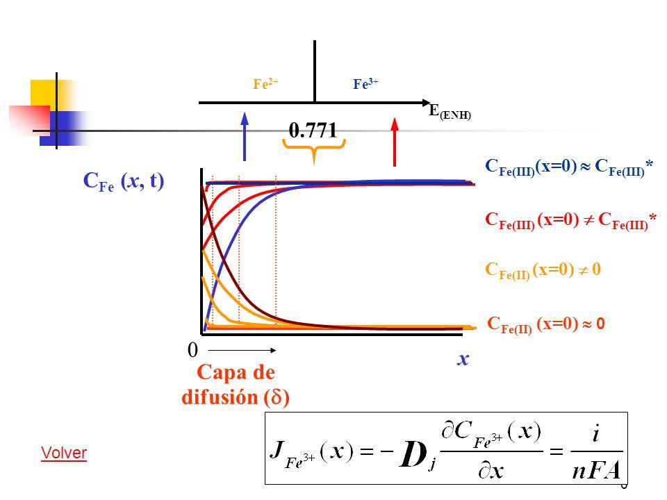 6 C Fe(III) (x=0) C Fe(III) * Fe 3+ Fe 2+ E (ENH) 0.771 C Fe (x, t) x 0 C Fe(II) (x=0) 0 Capa de difusión ( ) Volver