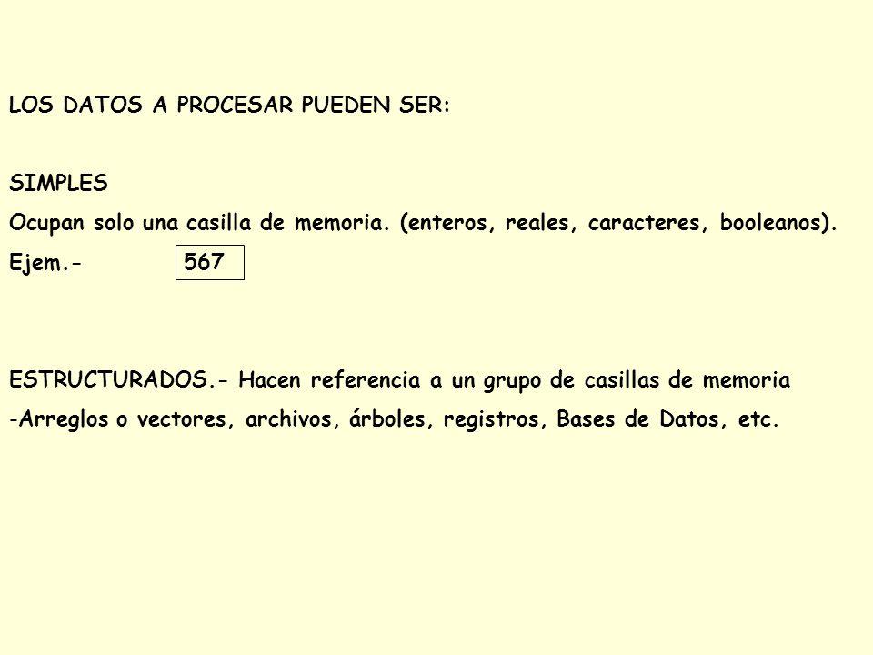 LOS DATOS A PROCESAR PUEDEN SER: SIMPLES Ocupan solo una casilla de memoria. (enteros, reales, caracteres, booleanos). Ejem.- 567 ESTRUCTURADOS.- Hace