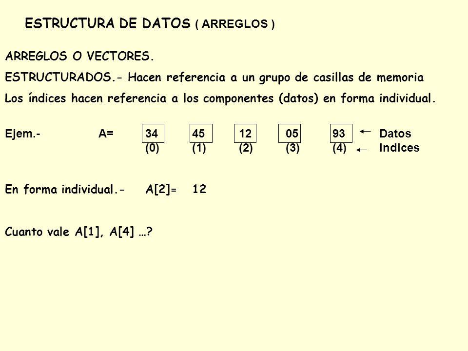 ESTRUCTURA DE DATOS ( ARREGLOS ) ARREGLOS O VECTORES. ESTRUCTURADOS.- Hacen referencia a un grupo de casillas de memoria Los índices hacen referencia