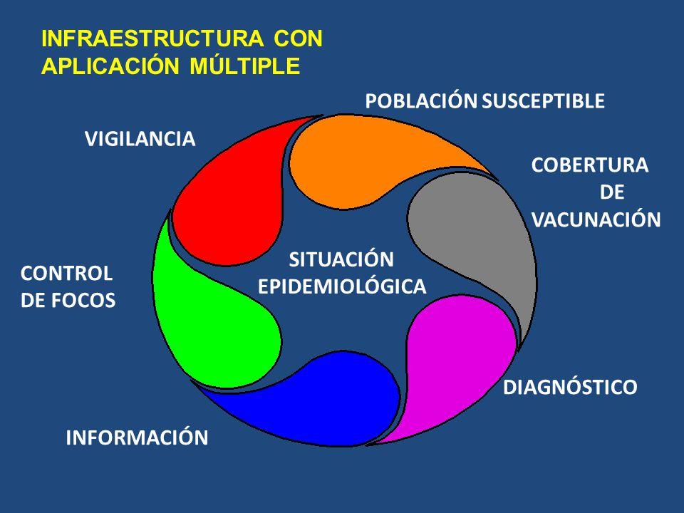 SITUACIÓN EPIDEMIOLÓGICA POBLACIÓN SUSCEPTIBLE COBERTURA DE VACUNACIÓN DIAGNÓSTICO INFORMACIÓN CONTROL DE FOCOS VIGILANCIA INFRAESTRUCTURA CON APLICAC