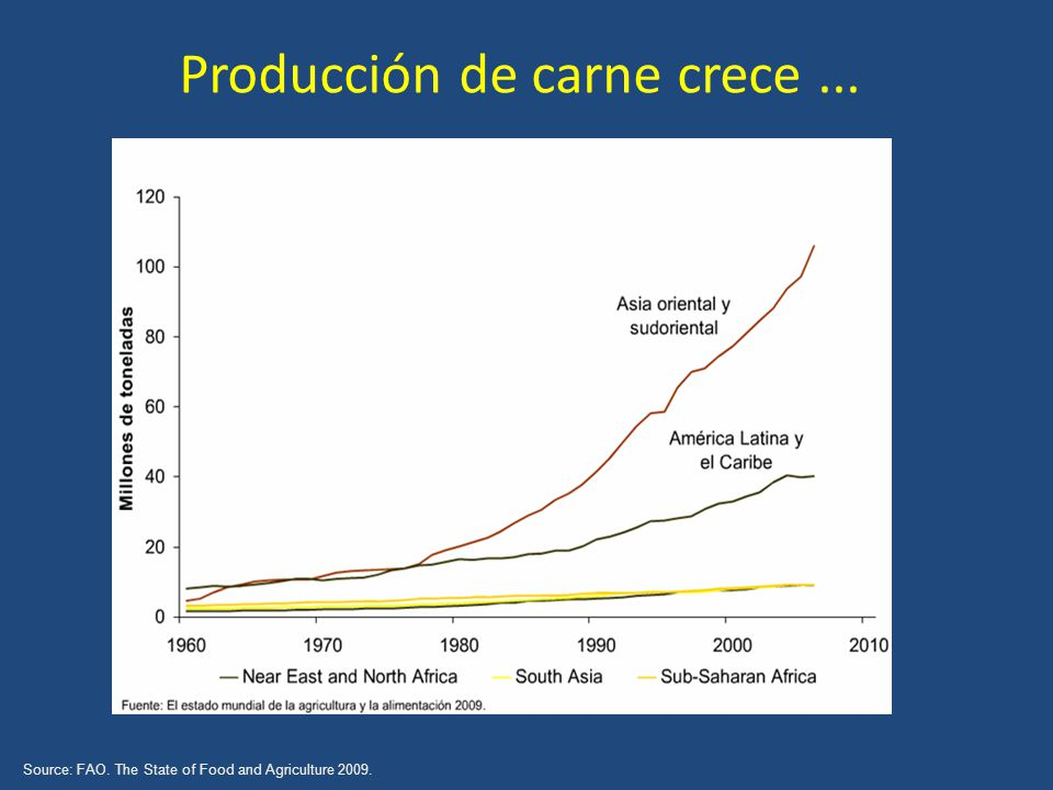 Producción de carne crece... Source: FAO. The State of Food and Agriculture 2009.