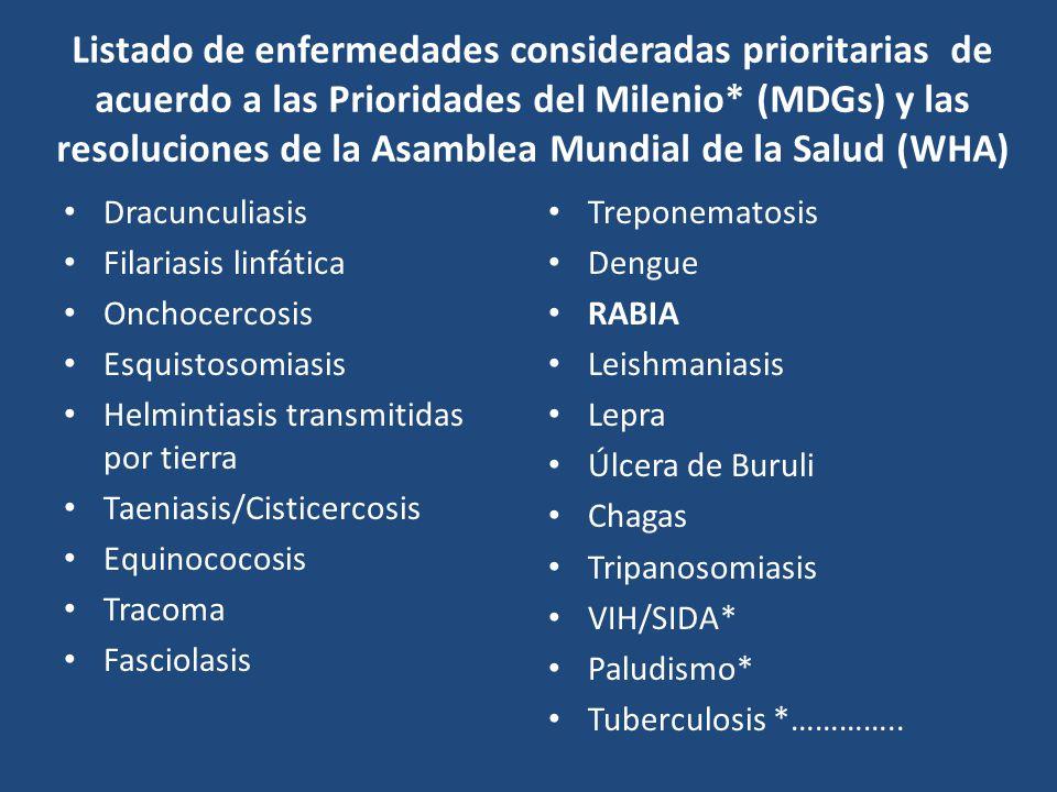 Listado de enfermedades consideradas prioritarias de acuerdo a las Prioridades del Milenio* (MDGs) y las resoluciones de la Asamblea Mundial de la Sal