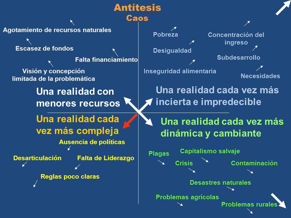 Antítesis Caos Una realidad cada vez más compleja Una realidad cada vez más dinámica y cambiante Una realidad cada vez más incierta e impredecible Pro