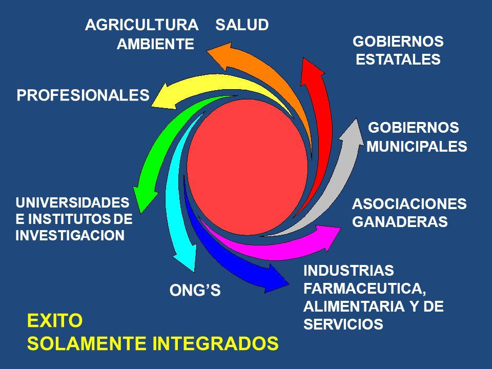 AGRICULTURA SALUD AMBIENTE ASOCIACIONES GANADERAS INDUSTRIAS FARMACEUTICA, ALIMENTARIA Y DE SERVICIOS ONGS PROFESIONALES UNIVERSIDADES E INSTITUTOS DE
