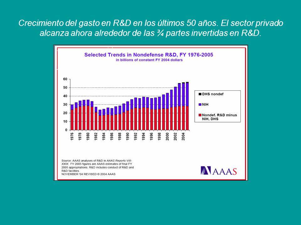 Crecimiento del gasto en R&D en los últimos 50 años. El sector privado alcanza ahora alrededor de las ¾ partes invertidas en R&D.