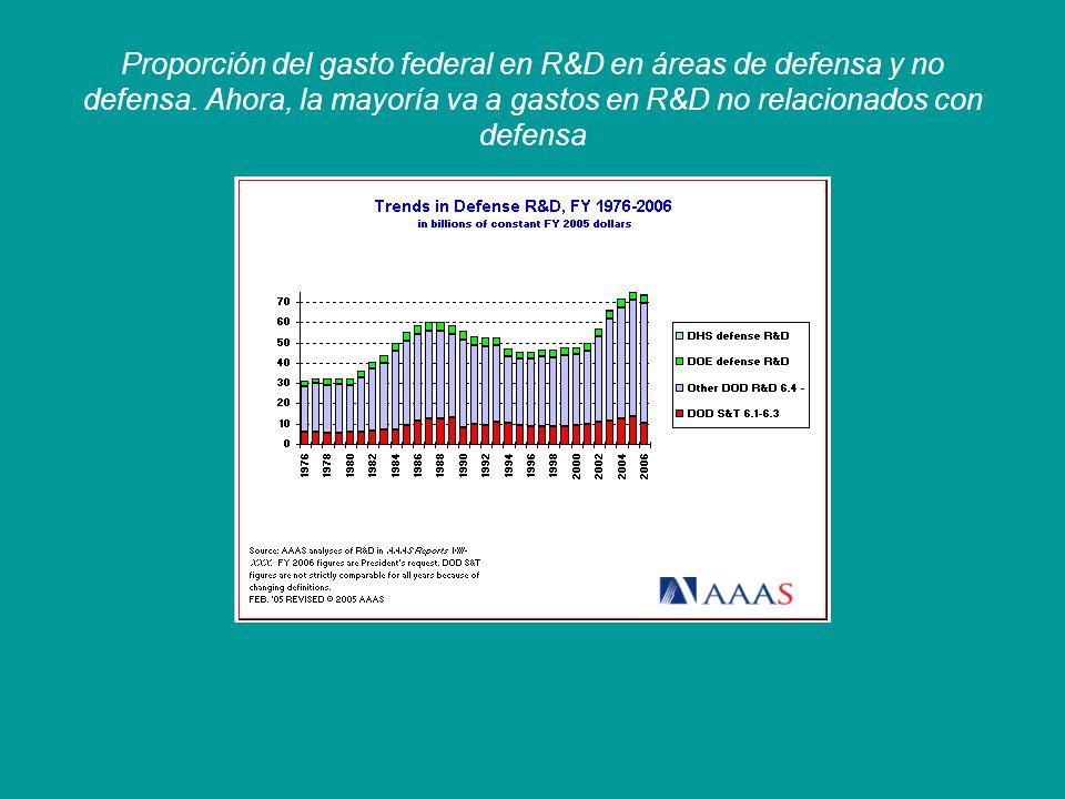 Tendencia del gasto federal en R&D en los últimos 30 años.