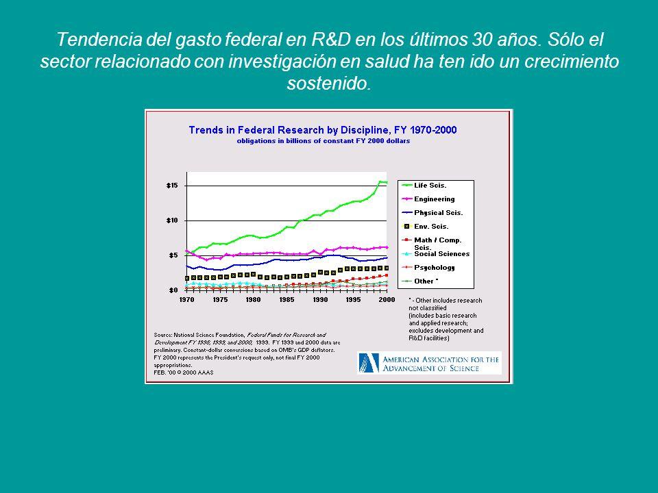Tendencia del gasto federal en R&D en los últimos 30 años. Sólo el sector relacionado con investigación en salud ha ten ido un crecimiento sostenido.