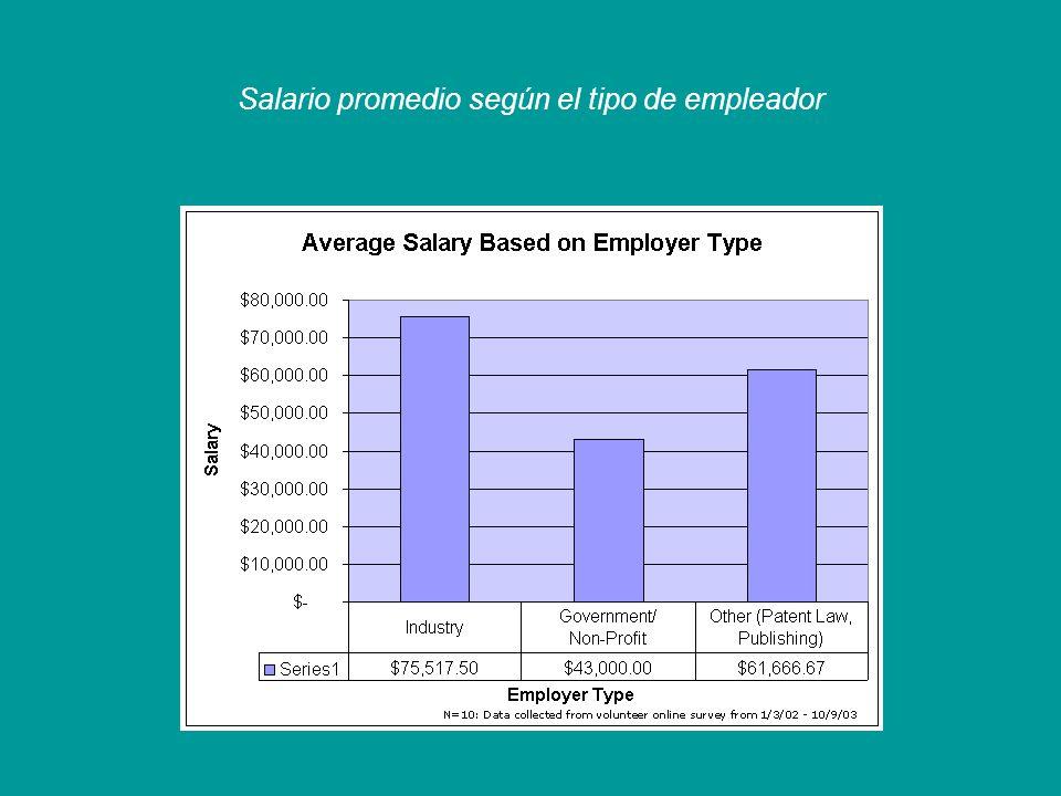 Salario promedio según el tipo de empleador