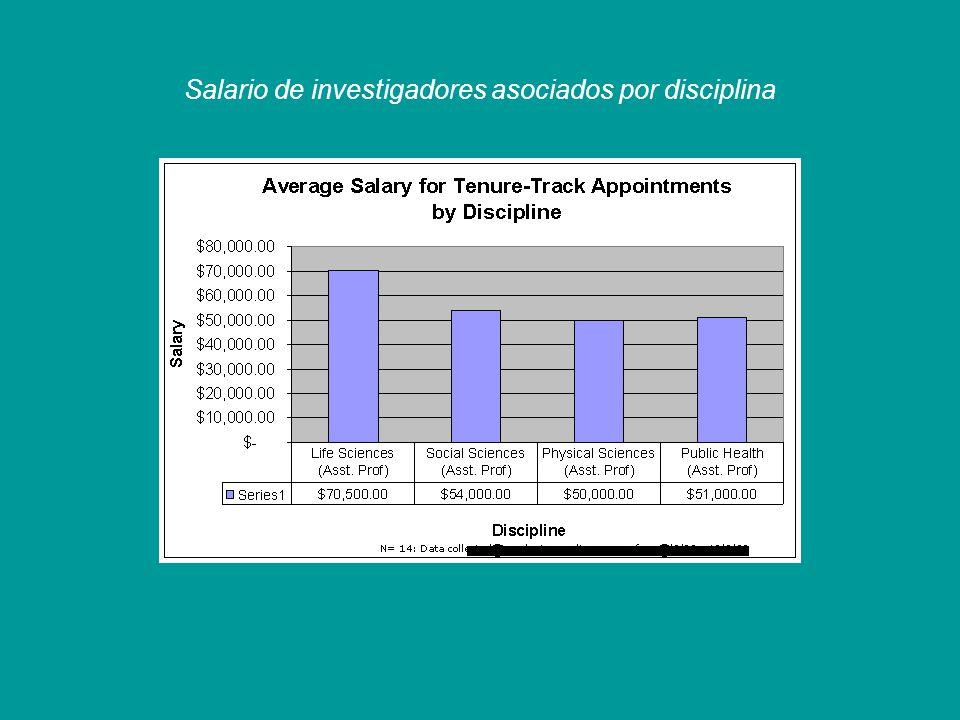 Salario de investigadores asociados por disciplina