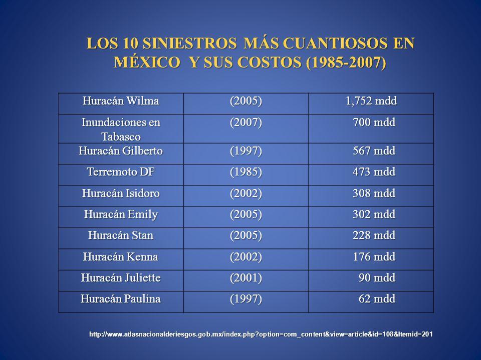 Huracán Wilma (2005) 1,752 mdd Inundaciones en Tabasco (2007) 700 mdd 700 mdd Huracán Gilberto (1997) 567 mdd 567 mdd Terremoto DF (1985) 473 mdd 473