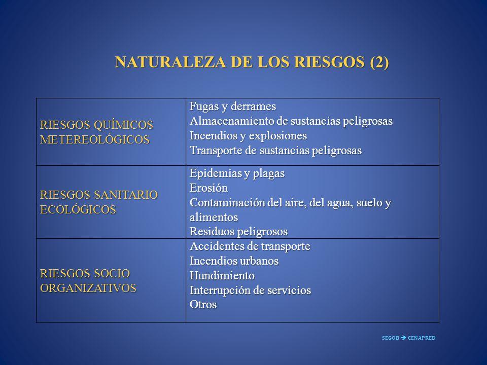NATURALEZA DE LOS RIESGOS (2) RIESGOS QUÍMICOS METEREOLÓGICOS Fugas y derrames Almacenamiento de sustancias peligrosas Incendios y explosiones Transpo