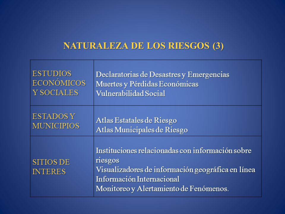 ESTUDIOS ECONÓMICOS Y SOCIALES Declaratorias de Desastres y Emergencias Muertes y Pérdidas Económicas Vulnerabilidad Social ESTADOS Y MUNICIPIOS Atlas