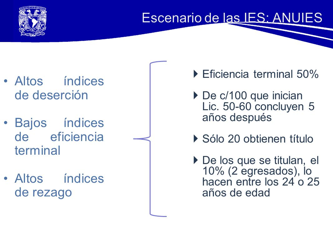 Altos índices de deserción Bajos índices de eficiencia terminal Altos índices de rezago Eficiencia terminal 50% De c/100 que inician Lic. 50-60 conclu
