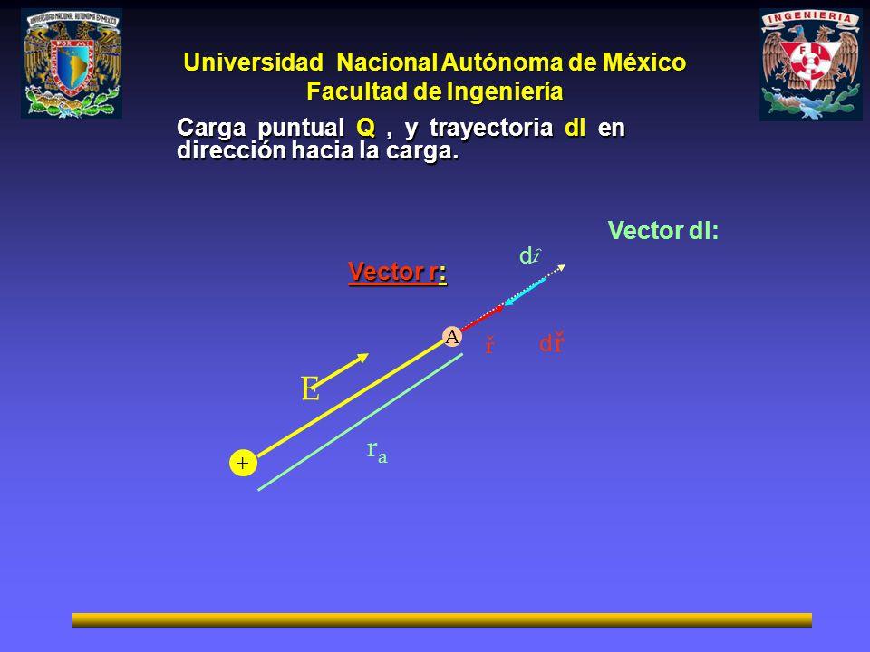 Universidad Nacional Autónoma de México Facultad de Ingeniería + ř dîdî rara dřdř A Vector r: Vector dl: Carga puntual Q, y trayectoria dl en direcció