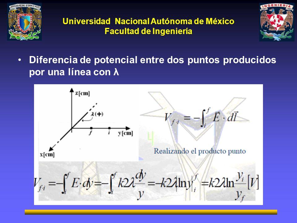 Universidad Nacional Autónoma de México Facultad de Ingeniería Diferencia de potencial entre dos puntos producidos por una línea con λ