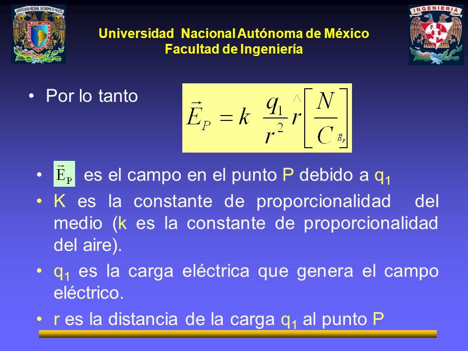 Universidad Nacional Autónoma de México Facultad de Ingeniería Por lo tanto es el campo en el punto P debido a q 1 K es la constante de proporcionalid