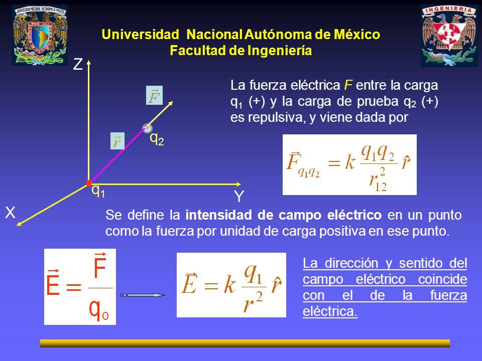 Universidad Nacional Autónoma de México Facultad de Ingeniería La fuerza eléctrica F entre la carga q 1 (+) y la carga de prueba q 2 (+) es repulsiva,