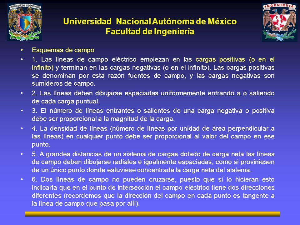 Universidad Nacional Autónoma de México Facultad de Ingeniería Esquemas de campo 1. Las líneas de campo eléctrico empiezan en las cargas positivas (o