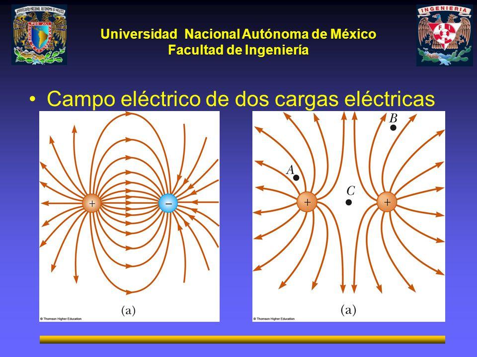 Universidad Nacional Autónoma de México Facultad de Ingeniería Campo eléctrico de dos cargas eléctricas puntuales.