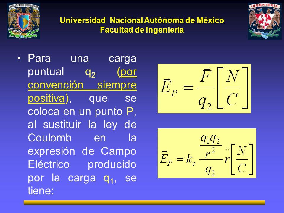 Universidad Nacional Autónoma de México Facultad de Ingeniería Para una carga puntual q 2 (por convención siempre positiva), que se coloca en un punto