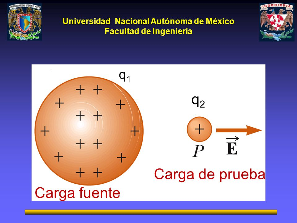 Universidad Nacional Autónoma de México Facultad de Ingeniería q2q2 q1q1 Carga de prueba Carga fuente
