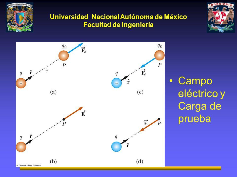 Universidad Nacional Autónoma de México Facultad de Ingeniería Campo eléctrico y Carga de prueba