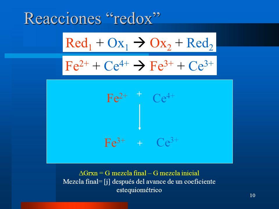10 Fe 2+ + Ce 4+ Fe 3+ + Ce 3+ Red 1 + Ox 1 Ox 2 + Red 2 Fe 3+ Ce 3+ + Ce 4+ Fe 2+ + Grxn = G mezcla final – G mezcla inicial Mezcla final= [j] despué