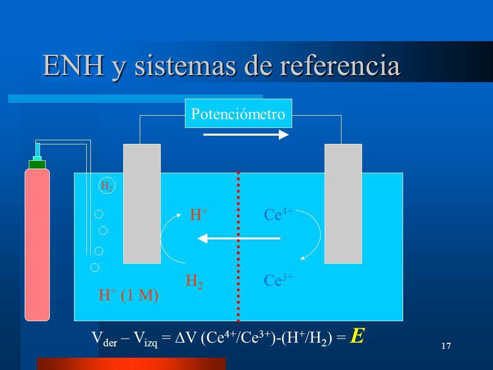 17 ENH y sistemas de referencia Potenciómetro H+H+ Ce 4+ H2H2 Ce 3+ H + (1 M) H2H2 V der – V izq = V (Ce 4+ /Ce 3+ )-(H + /H 2 ) = E