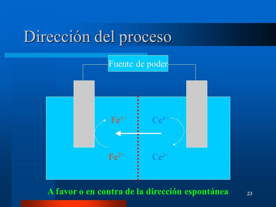 23 Dirección del proceso Fuente de poder Fe 3+ Ce 4+ Fe 2+ Ce 3+ A favor o en contra de la dirección espontánea