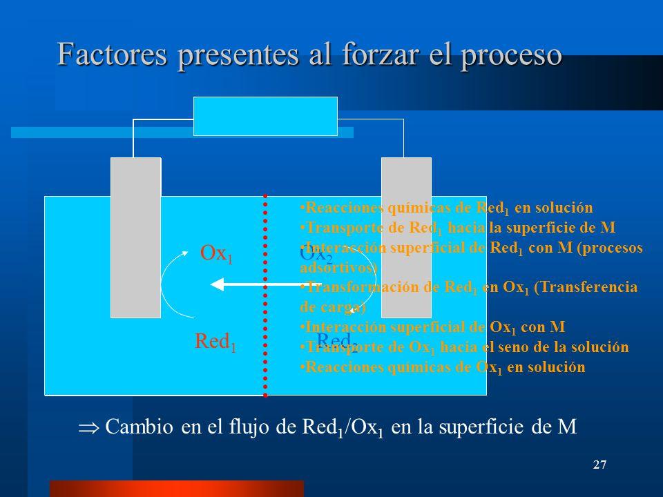 27 Factores presentes al forzar el proceso Ox 1 Red 1 Ox 1 Ox 2 Red 1 Red 2 Reacciones químicas de Red 1 en solución Transporte de Red 1 hacia la supe