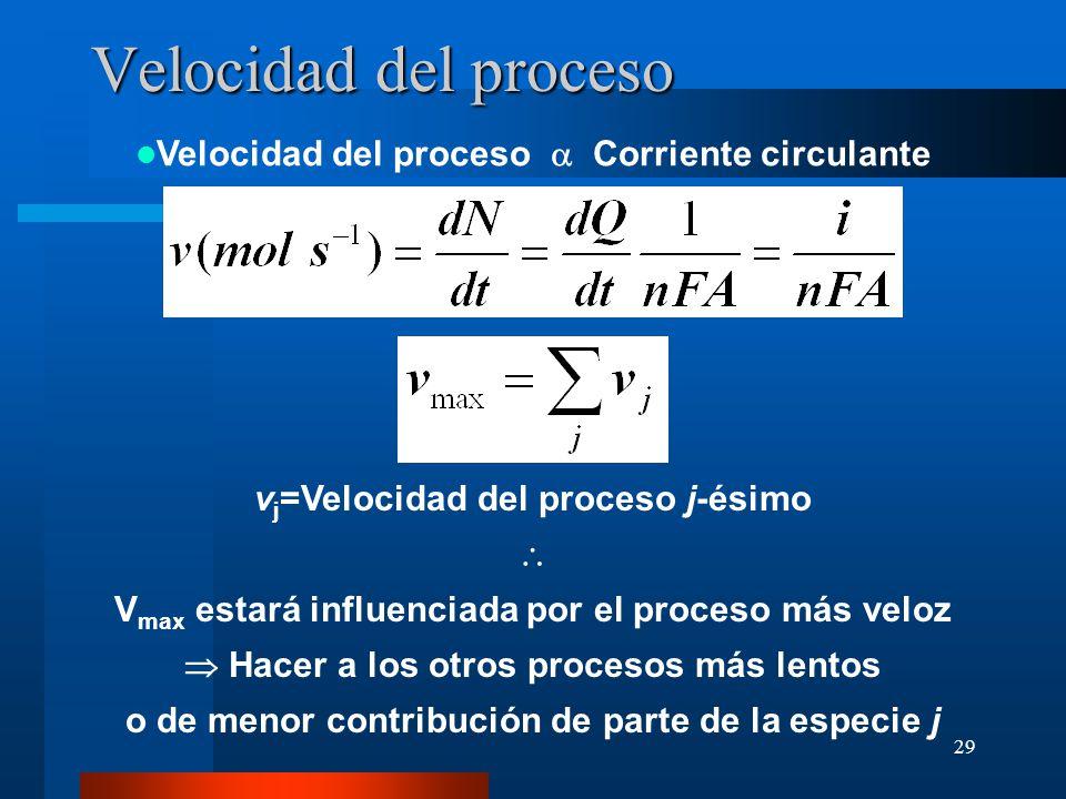 29 Velocidad del proceso Velocidad del proceso Corriente circulante v j =Velocidad del proceso j-ésimo V max estará influenciada por el proceso más ve