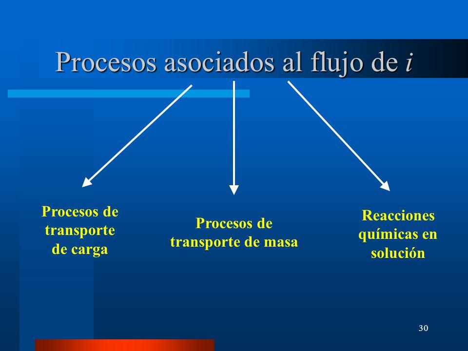 30 Procesos asociados al flujo de i Procesos de transporte de carga Procesos de transporte de masa Reacciones químicas en solución