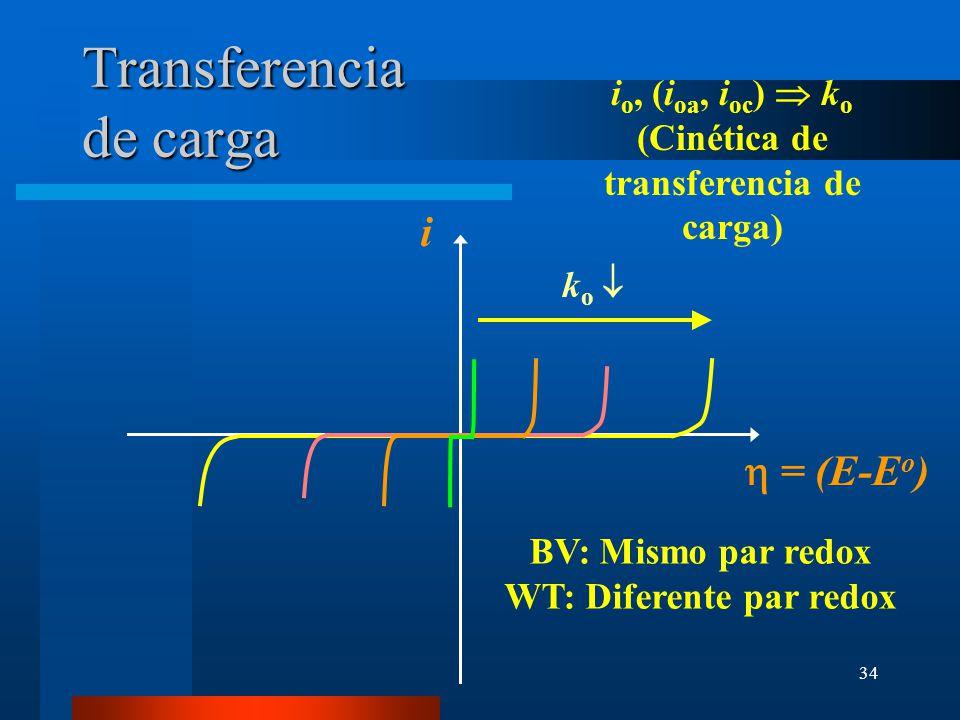34 Transferencia de carga = (E-E o ) i i o, (i oa, i oc ) k o (Cinética de transferencia de carga) k o BV: Mismo par redox WT: Diferente par redox