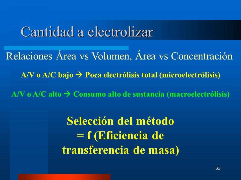 35 Cantidad a electrolizar Relaciones Área vs Volumen, Área vs Concentración A/V o A/C bajo Poca electrólisis total (microelectrólisis) A/V o A/C alto