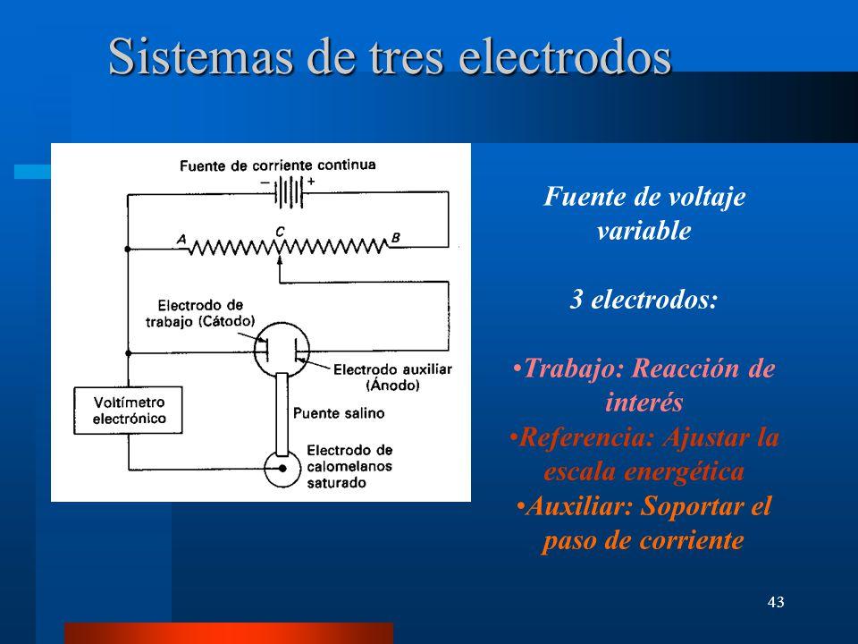 43 Fuente de voltaje variable 3 electrodos: Trabajo: Reacción de interés Referencia: Ajustar la escala energética Auxiliar: Soportar el paso de corrie