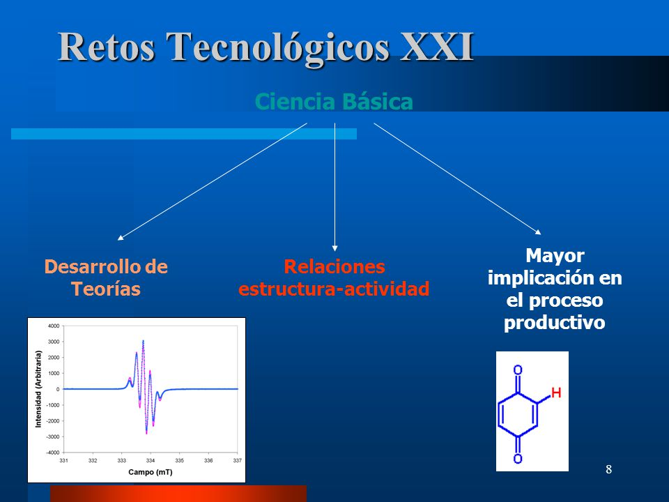 8 Retos Tecnológicos XXI Ciencia Básica Desarrollo de Teorías Relaciones estructura-actividad Mayor implicación en el proceso productivo