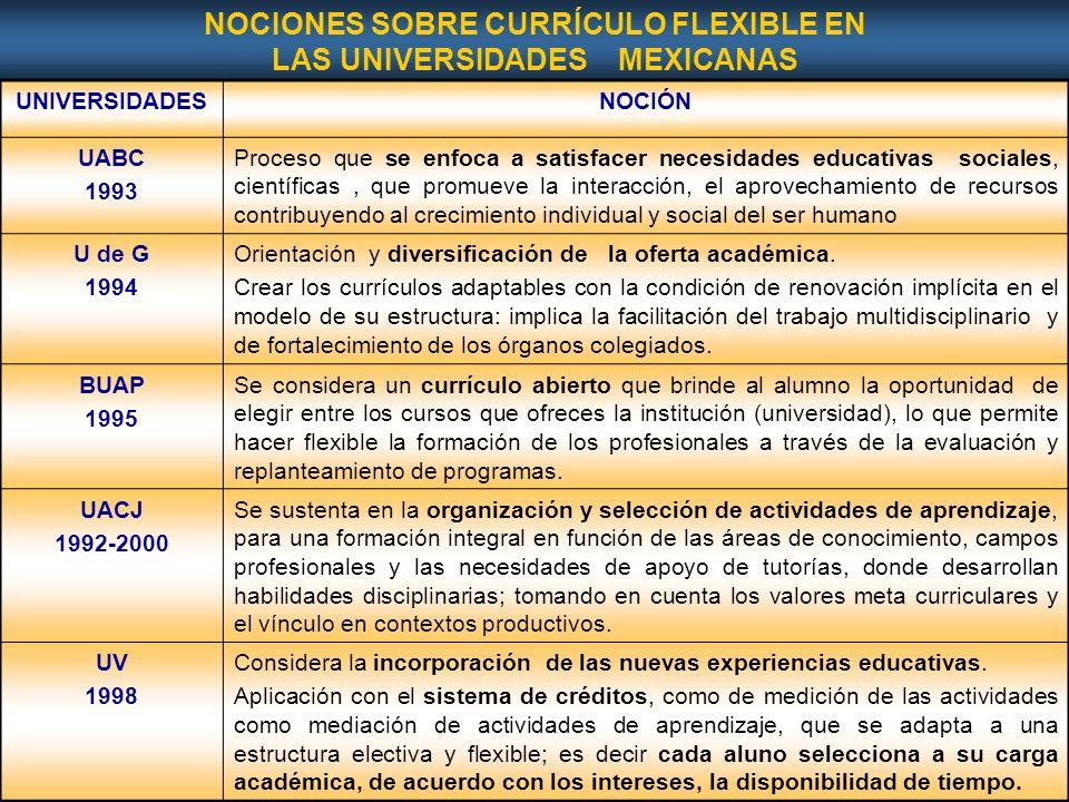 Page 42 NOCIONES SOBRE CURRÍCULO FLEXIBLE EN LAS UNIVERSIDADES MEXICANAS UNIVERSIDADESNOCIÓN UABC 1993 Proceso que se enfoca a satisfacer necesidades educativas sociales, científicas, que promueve la interacción, el aprovechamiento de recursos contribuyendo al crecimiento individual y social del ser humano U de G 1994 Orientación y diversificación de la oferta académica.