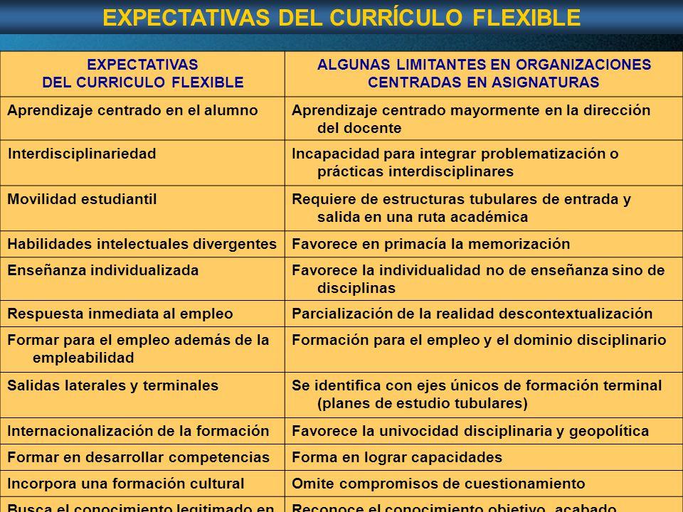Page 53 EXPECTATIVAS DEL CURRICULO FLEXIBLE ALGUNAS LIMITANTES EN ORGANIZACIONES CENTRADAS EN ASIGNATURAS Aprendizaje centrado en el alumnoAprendizaje centrado mayormente en la dirección del docente InterdisciplinariedadIncapacidad para integrar problematización o prácticas interdisciplinares Movilidad estudiantilRequiere de estructuras tubulares de entrada y salida en una ruta académica Habilidades intelectuales divergentesFavorece en primacía la memorización Enseñanza individualizadaFavorece la individualidad no de enseñanza sino de disciplinas Respuesta inmediata al empleoParcialización de la realidad descontextualización Formar para el empleo además de la empleabilidad Formación para el empleo y el dominio disciplinario Salidas laterales y terminalesSe identifica con ejes únicos de formación terminal (planes de estudio tubulares) Internacionalización de la formaciónFavorece la univocidad disciplinaria y geopolítica Formar en desarrollar competenciasForma en lograr capacidades Incorpora una formación culturalOmite compromisos de cuestionamiento Busca el conocimiento legitimado en ambientes reales Reconoce el conocimiento objetivo, acabado EXPECTATIVAS DEL CURRÍCULO FLEXIBLE