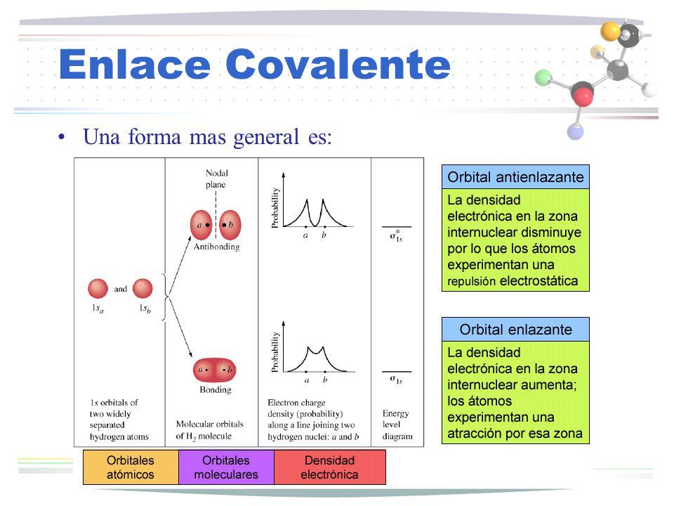 Enlace Covalente Una forma grafica del resultado a la ecuación de enlace es: