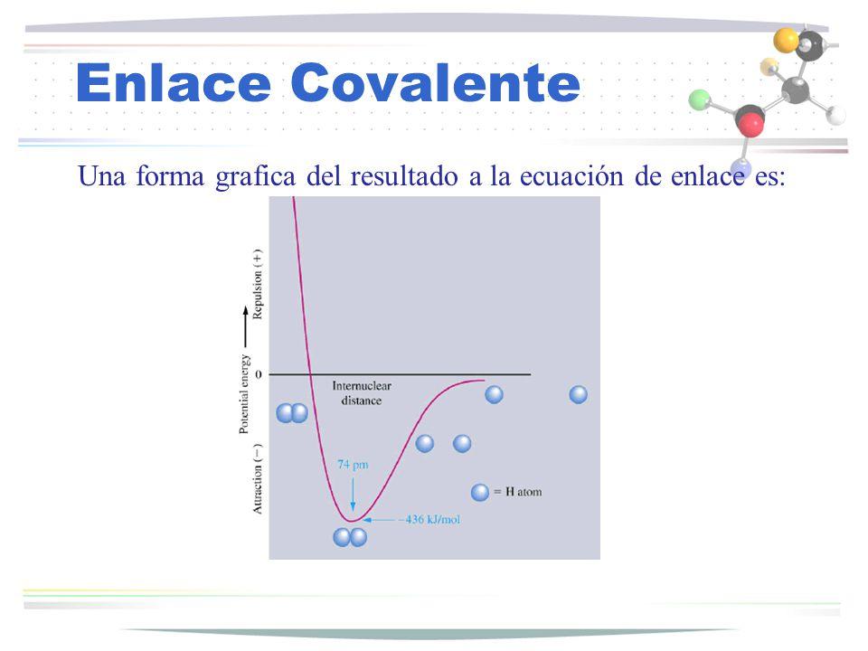 Enlace Covalente Carga formal del HNO 3 Estructura Á tomoe - valencia ½ e - enlazadose - no enlazadosCarga formal NN 5 40+1 O-O 6 16 O=O6240 -OHO6240 ONOH O +1 N OH O O Número de oxidación N= 5+ HNO 3 1+ -2 (3*2-) + (1+) = 5+