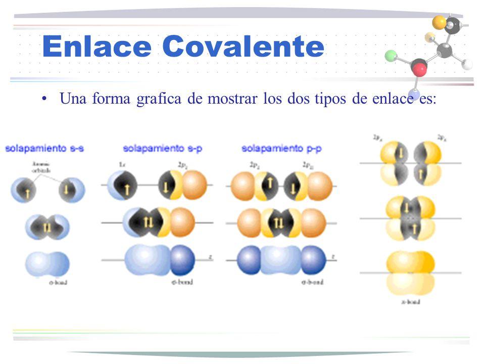 Enlace Covalente Regla del octeto Establece que al formarse un enlace químico los átomos adqueren, pie rden o comparten electones de tal manera que la cara más externa de valencia contenga 8 electrones.