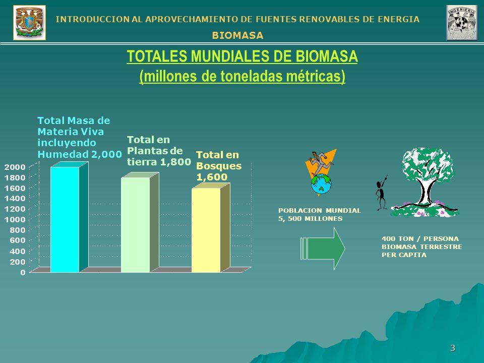 INTRODUCCION AL APROVECHAMIENTO DE FUENTES RENOVABLES DE ENERGIA BIOMASA 14 METODOS DE EXTRACCION DE ENERGIA EN FUNCION DE LA FUENTE DE BIOMASA COMBUSTION DIRECTA GASIFICACIONDIGESTION ANAEROBIA RELLENOS SANITARIOS FERMENTACION Y EXTRACCION RESIDUOS AGRICOLAS RESIDUOS DE GANADERIA RESIDUOS DE CULTIVOS TROPICALES DESECHOS SOLIDOS ORGANICOS CULTIVOS ENERGETICOS Energía térmica Energía Eléctrica Energía térmica Energía Eléctrica Gas de Síntesis Energía térmica Energía Eléctrica Transporte BIOGAS Energía térmica Energía Eléctrica Transporte BIOGAS Transporte ETANOL ACEITES
