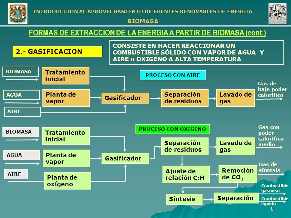 INTRODUCCION AL APROVECHAMIENTO DE FUENTES RENOVABLES DE ENERGIA BIOMASA 9 FORMAS DE EXTRACCION DE LA ENERGIA A PARTIR DE BIOMASA (cont.) 3.- DIGESTION ANAEROBIA DESCOMPOSICION DE MATERIA ORGANICA EN METANO Y BIOXIDO DE CARBONO EN AUSENCIA DE OXIGENO MEDIANTE LA ACCION DE BACTERIAS DIGESTION ANAEROBIA DE BIOMASA NATURAL SINTETICA DESCOMPOSICION DE VEGETACION TERRESTRE DESCOMPOSCION DE MAT.