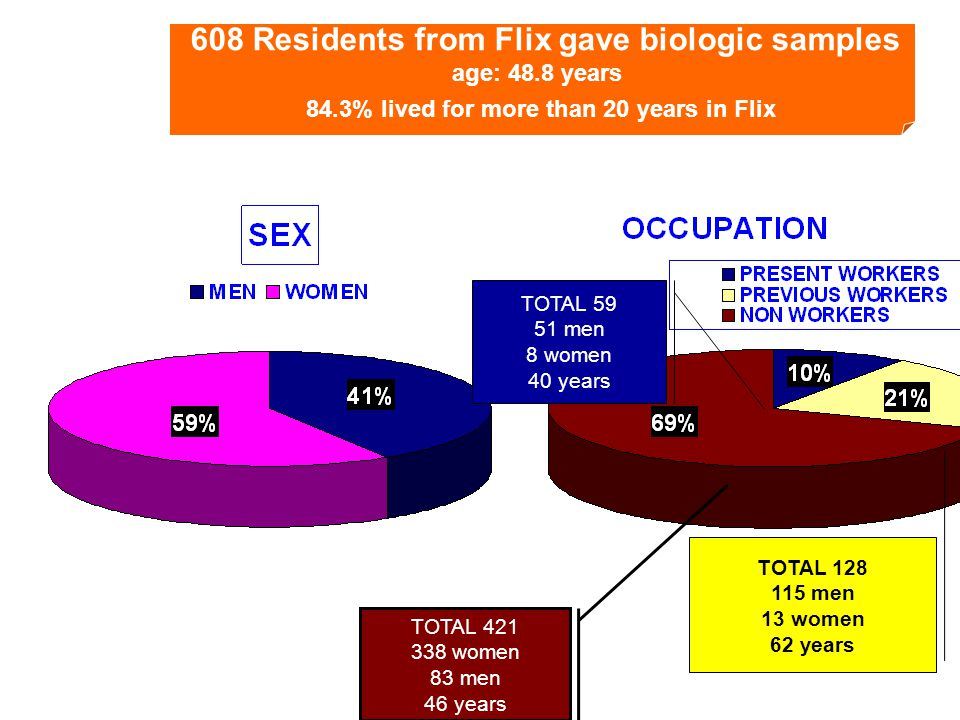 608 Residents from Flix gave biologic samples age: 48.8 years 84.3% lived for more than 20 years in Flix TOTAL 421 338 women 83 men 46 years TOTAL 59